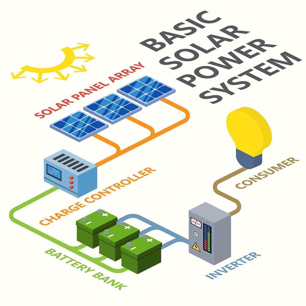 Solar Electric Systems : Battery energy systems southface solar electric