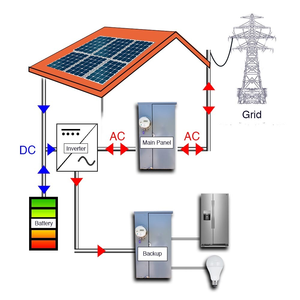 Solar Battery System >> Battery Energy Systems Southface Solar Electric