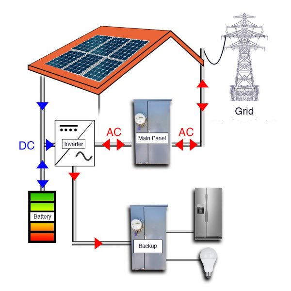 Southface Solar & Electric