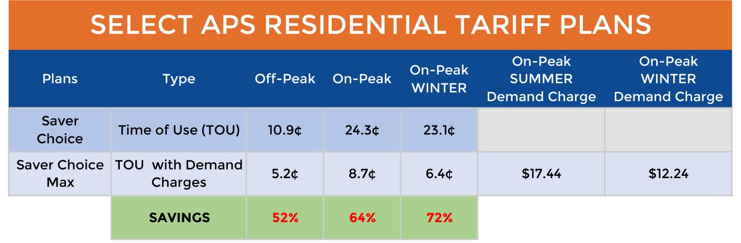 APS Residential Tariff Plans