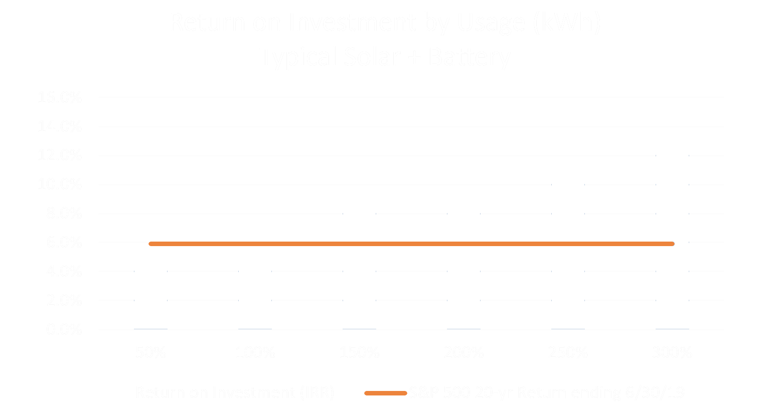 solar and battery roi by kwh usage
