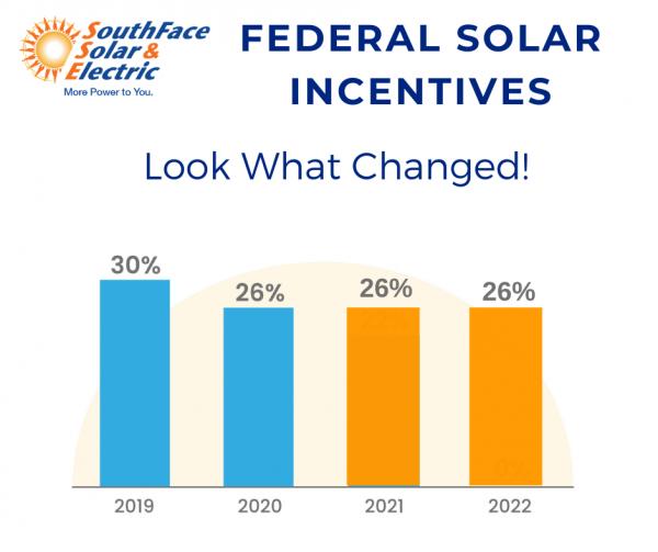 solar tax credit schedule bar graph
